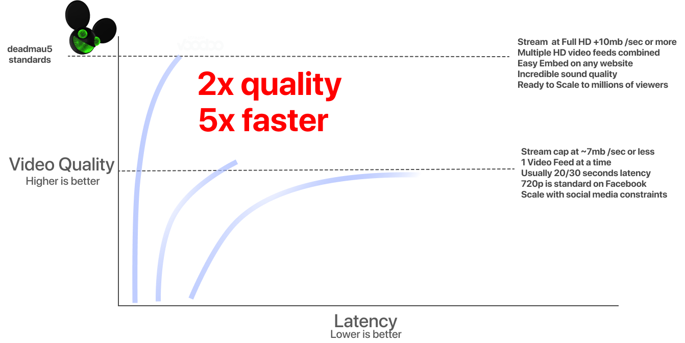 Video Streaming Quality & Latency Graph